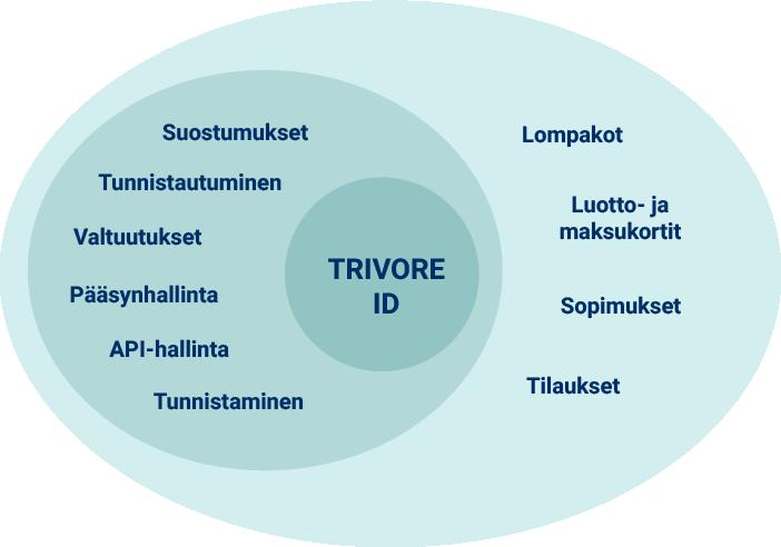 Trivore ID:n toiminnallisuuksiin kuuluvat muun muassa suostumukset, tunnistautuminen, valtuutukset, pääsynhallinta, api-hallinta, tunnistaminen, lompakot, luotto- ja maksukortit, sopimukset sekä tilaukset.