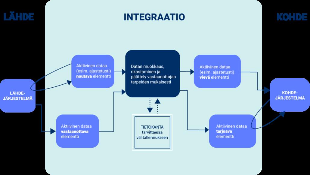 Trivoren integraatiot kuljettavat dataa lähteestä kohteeseen.