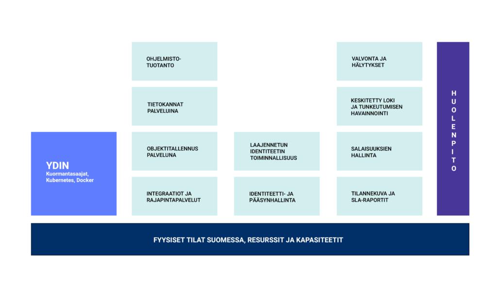 Trivoren palvelualusta ja sen komponentit. YDIN: kuormantasaajat, kubernetes ja docker. Ohjelmistotuotanto, tietokannat palveluina, objektitallennus palveluna sekä integraatiot ja rajapintapalvelut. Laajennetun identiteetin toiminnallisuus sekä identiteetti- ja pääsynhallinta. Valvonta ja hälytykset, keskitetty loki ja tunkeutumisen havainnointi, salaisuuksien hallinta sekä tilannekuva- ja SLA-raportit. Fyysiset tilat Suomessa, resurssit ja kapasiteetit. Huolenpito.